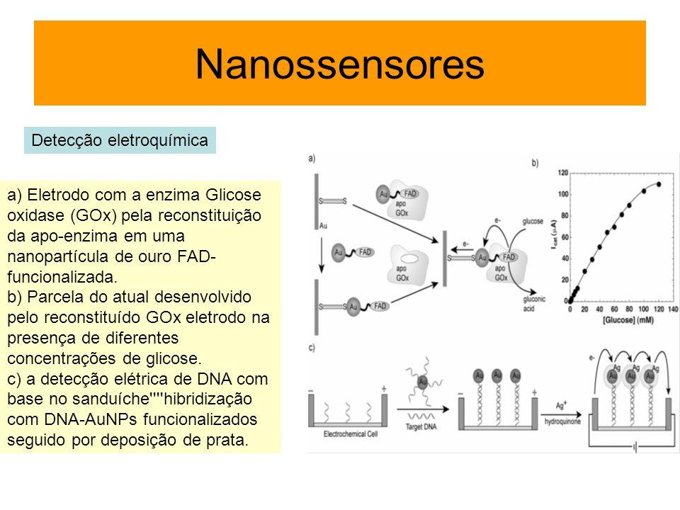 Nanossensores Detecção eletroquímica