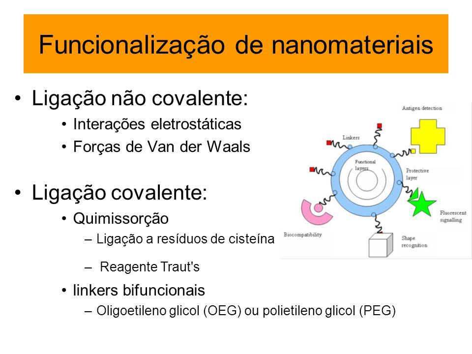 Funcionalização de nanomateriais