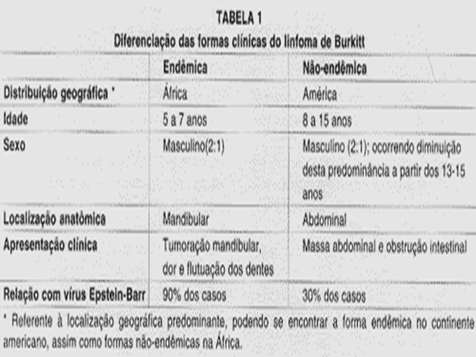 Aqui temos uma tabela que detalha as diferenças entre o endêmico e o não endêmico que é o esporádico.