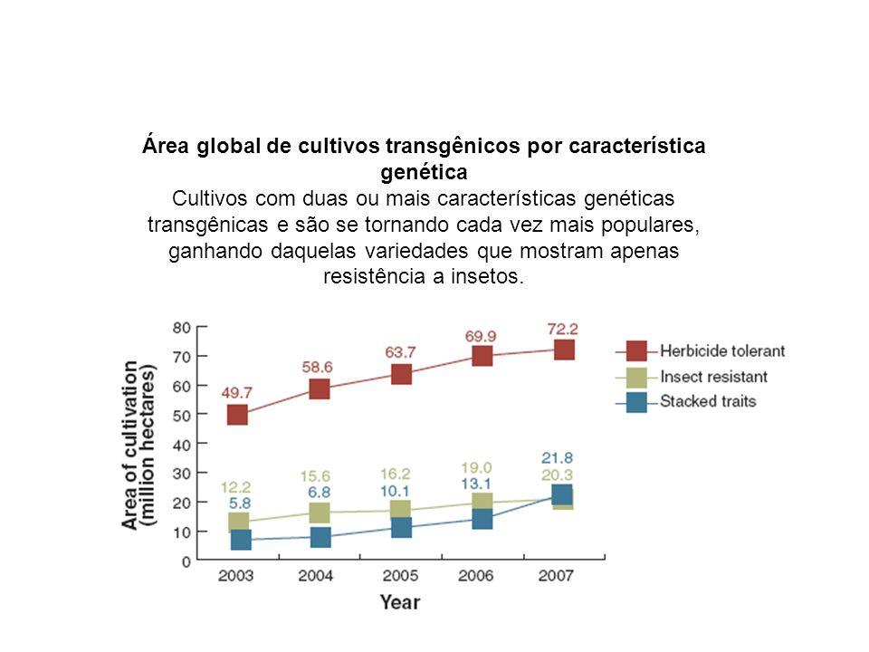 Área global de cultivos transgênicos por característica genética
