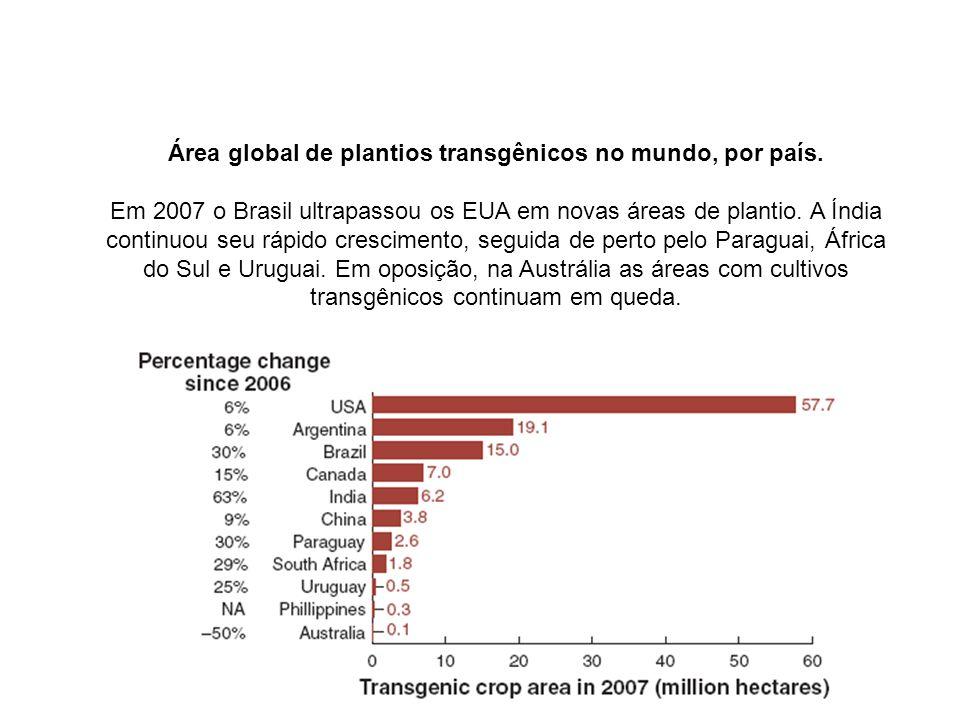 Área global de plantios transgênicos no mundo, por país
