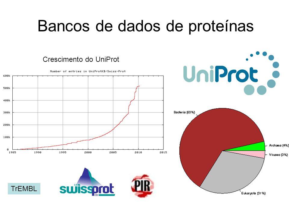 Bancos de dados de proteínas