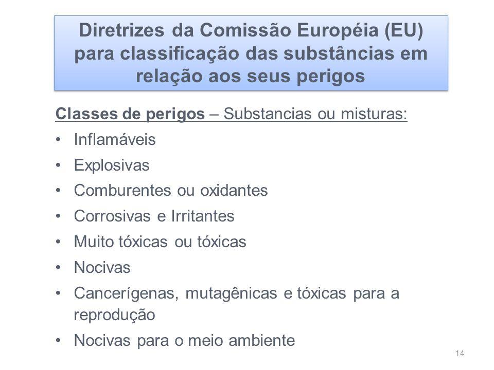 Diretrizes da Comissão Européia (EU) para classificação das substâncias em relação aos seus perigos