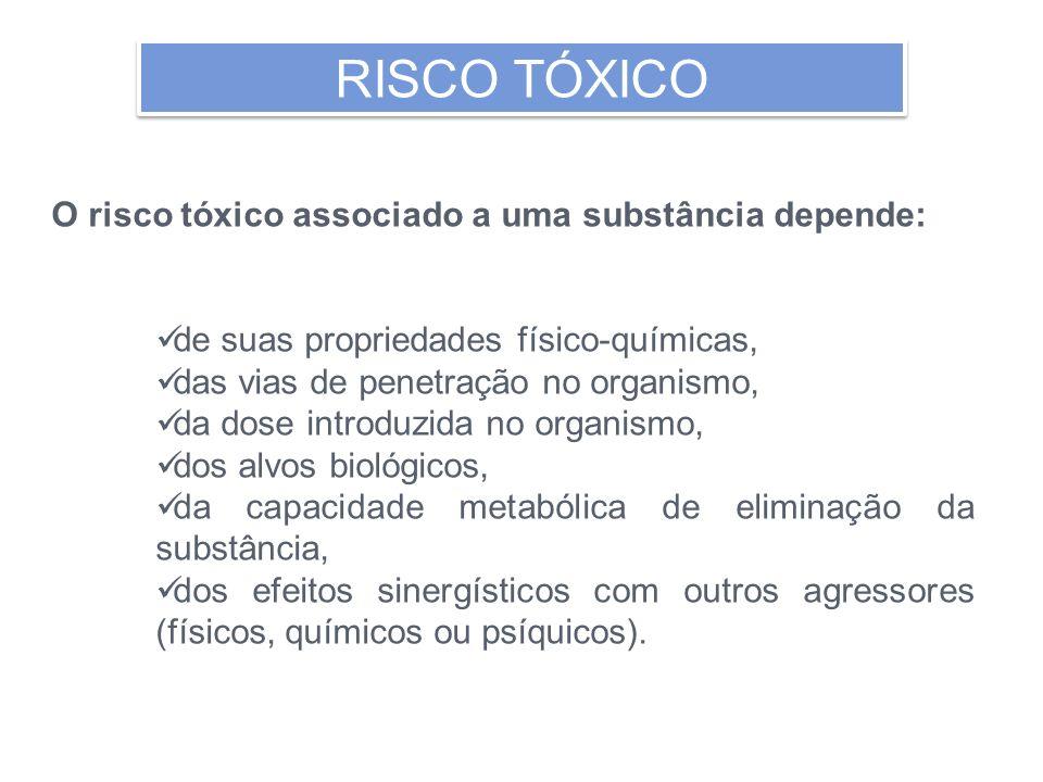 RISCO TÓXICO O risco tóxico associado a uma substância depende: