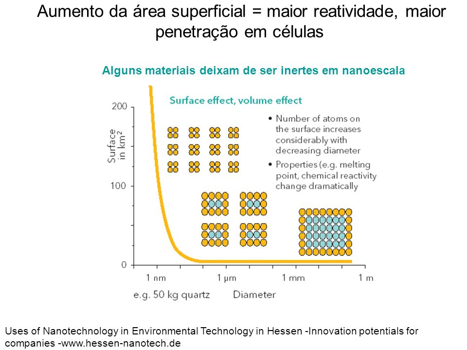 Aumento da área superficial = maior reatividade, maior penetração em células