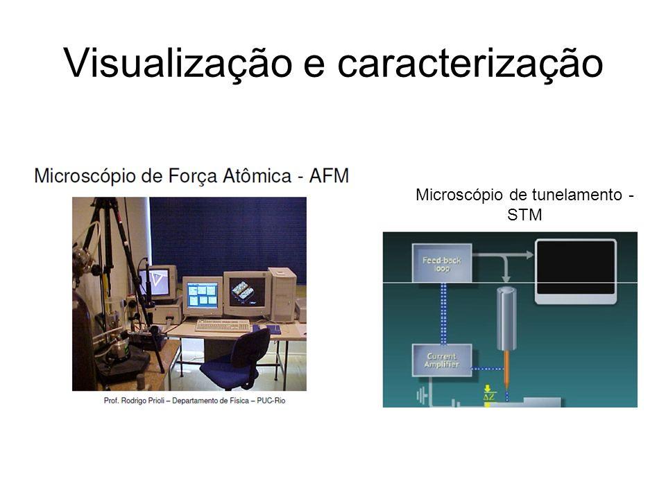 Visualização e caracterização
