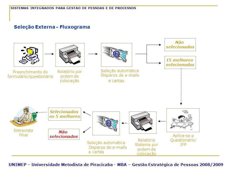 Seleção Externa - Fluxograma