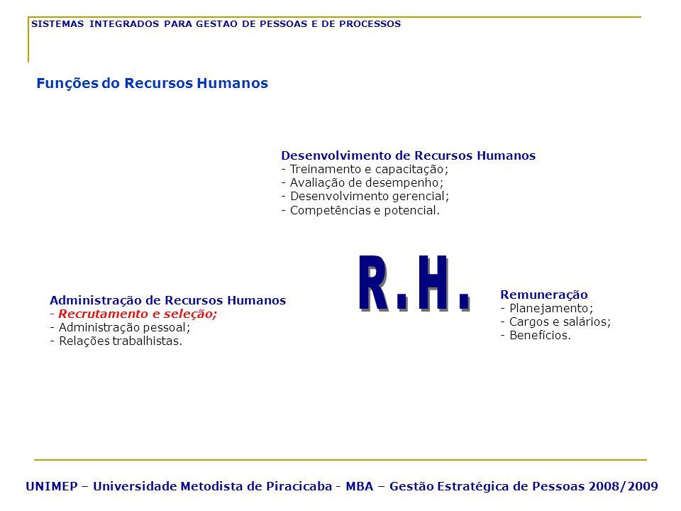 R.H. Funções do Recursos Humanos Desenvolvimento de Recursos Humanos