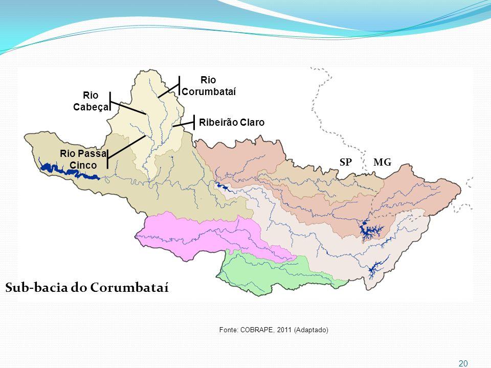 Sub-bacia do Corumbataí