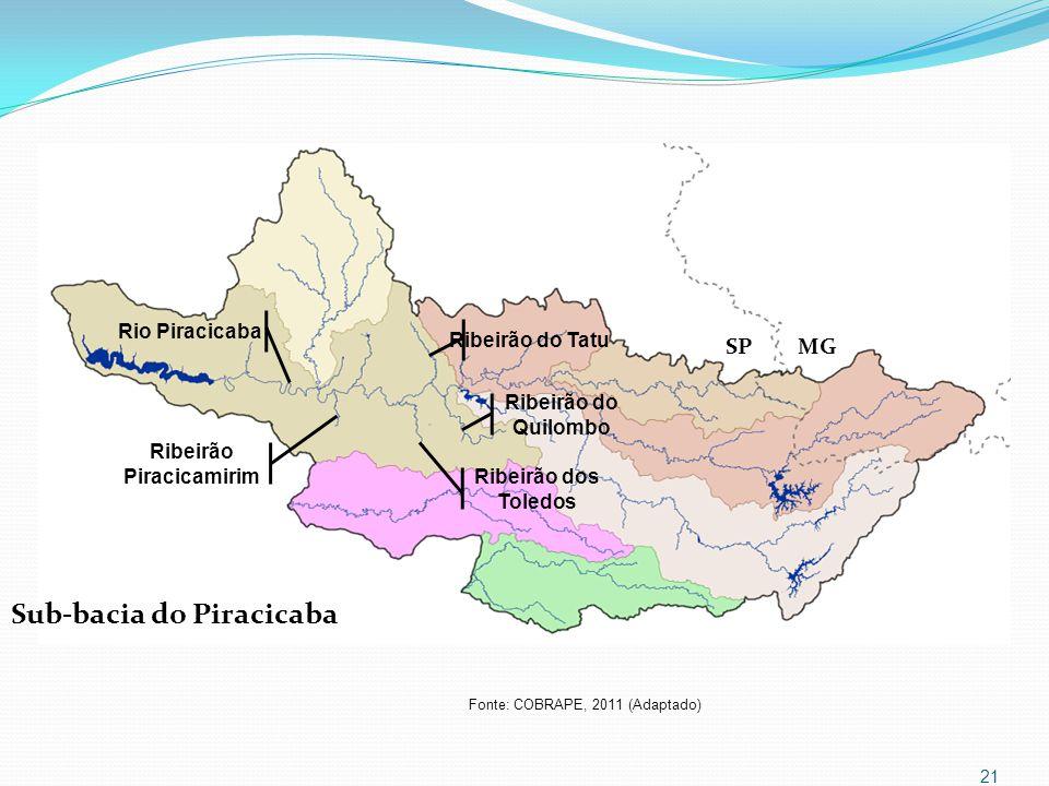 Ribeirão Piracicamirim