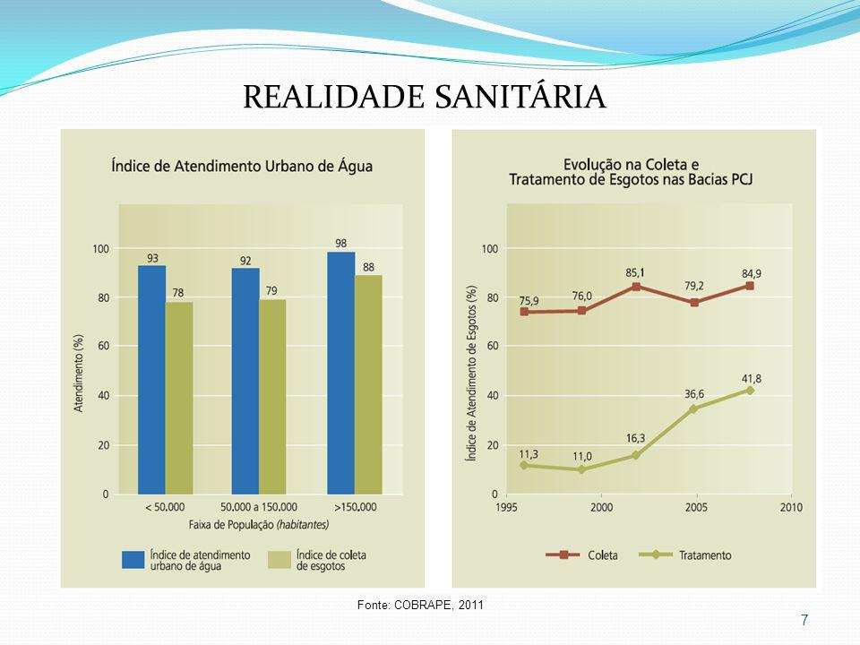 REALIDADE SANITÁRIA Fonte: COBRAPE, 2011