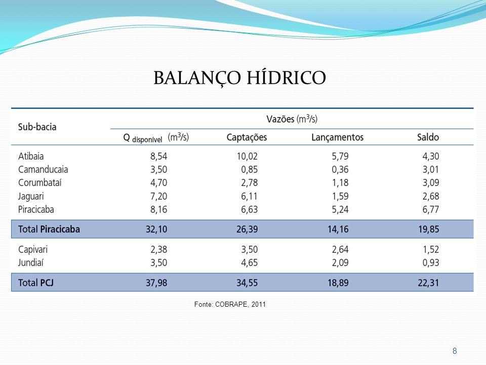 BALANÇO HÍDRICO Fonte: COBRAPE, 2011