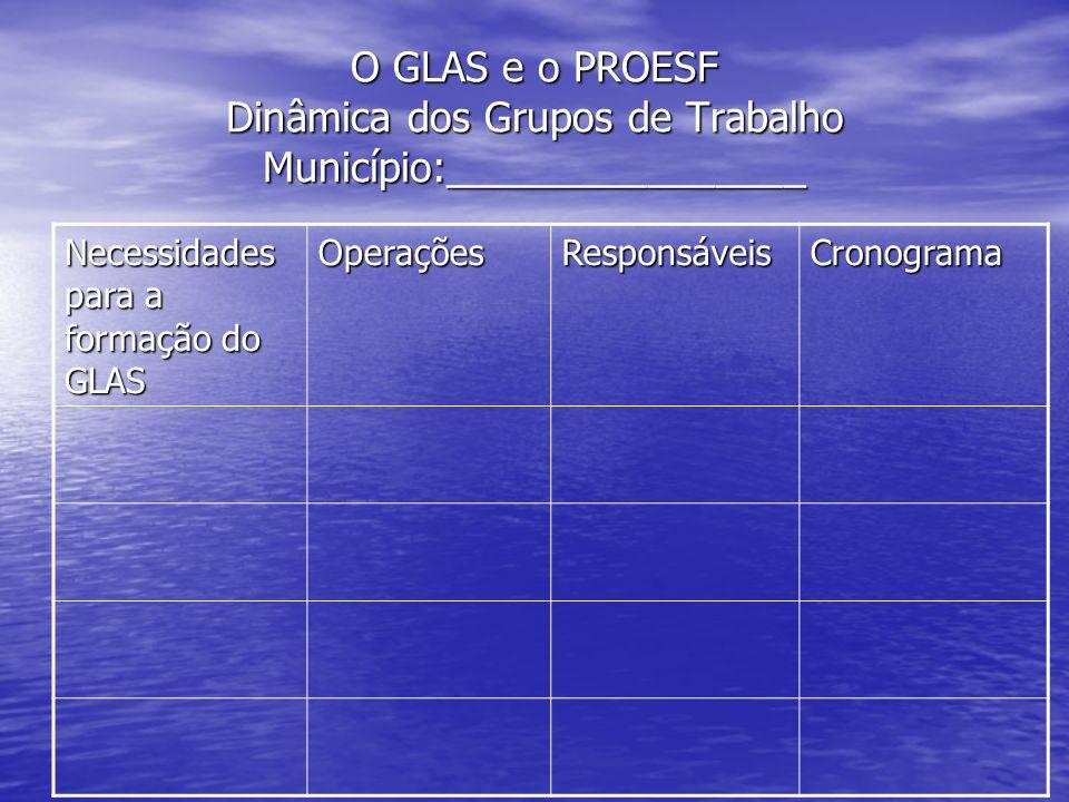 O GLAS e o PROESF Dinâmica dos Grupos de Trabalho Município:________________