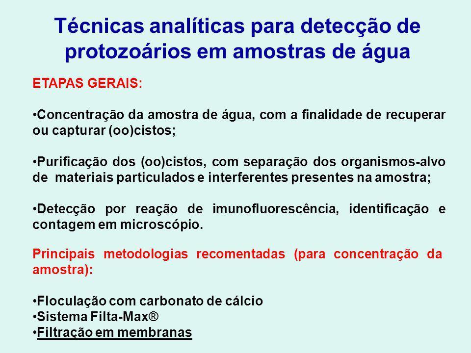 Técnicas analíticas para detecção de protozoários em amostras de água