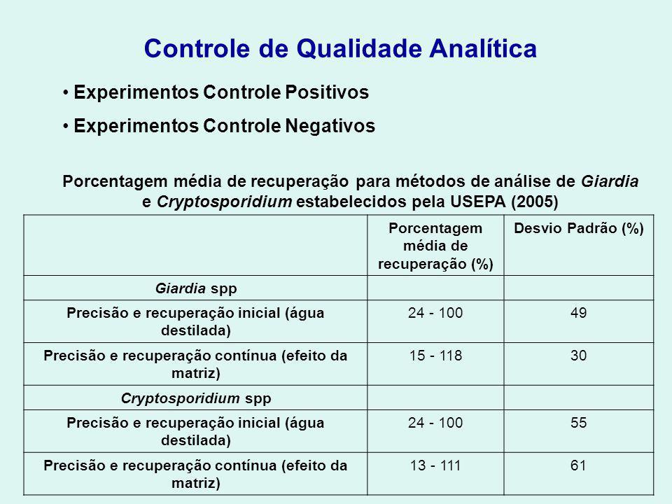 Controle de Qualidade Analítica