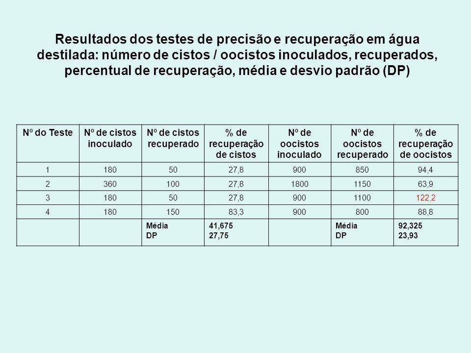 Resultados dos testes de precisão e recuperação em água destilada: número de cistos / oocistos inoculados, recuperados, percentual de recuperação, média e desvio padrão (DP)