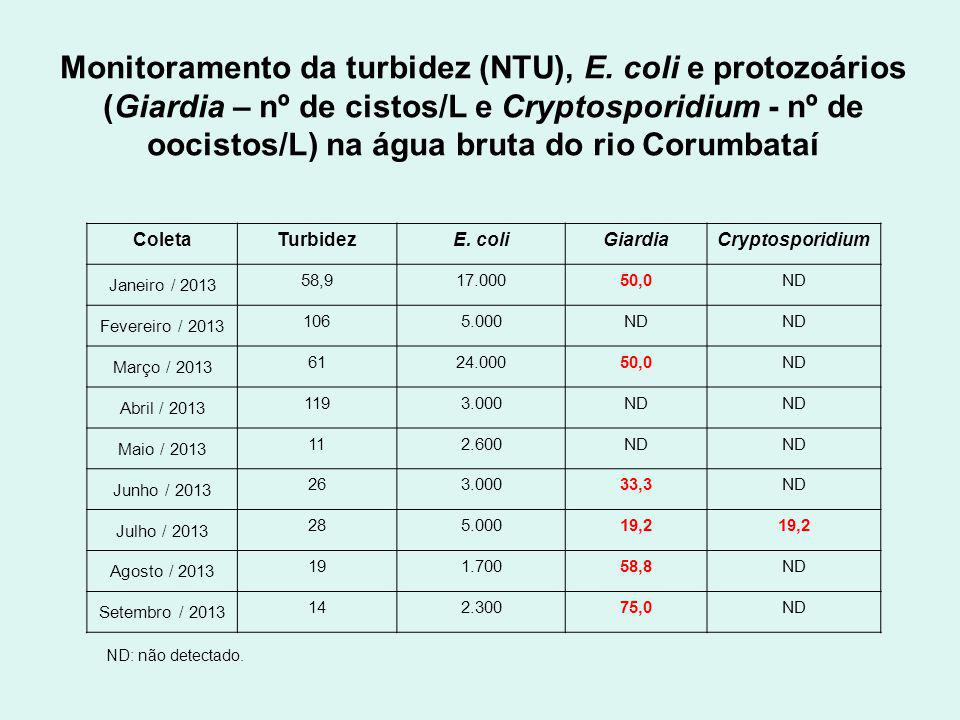 Monitoramento da turbidez (NTU), E