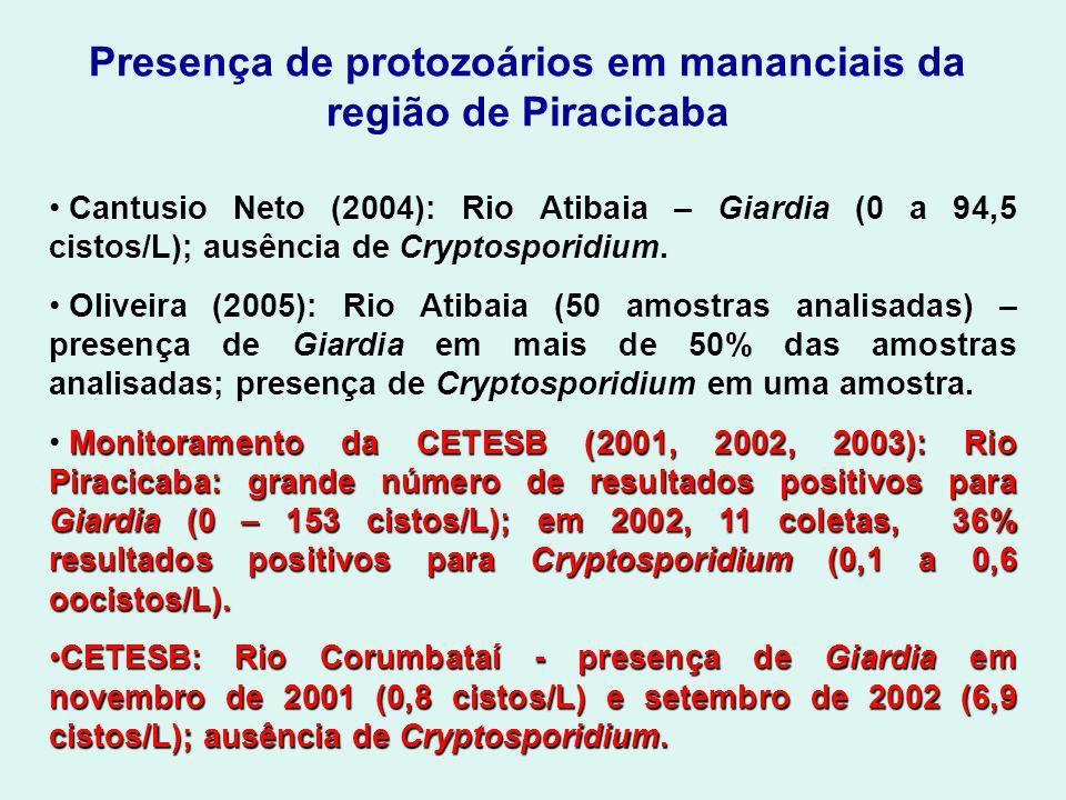 Presença de protozoários em mananciais da região de Piracicaba