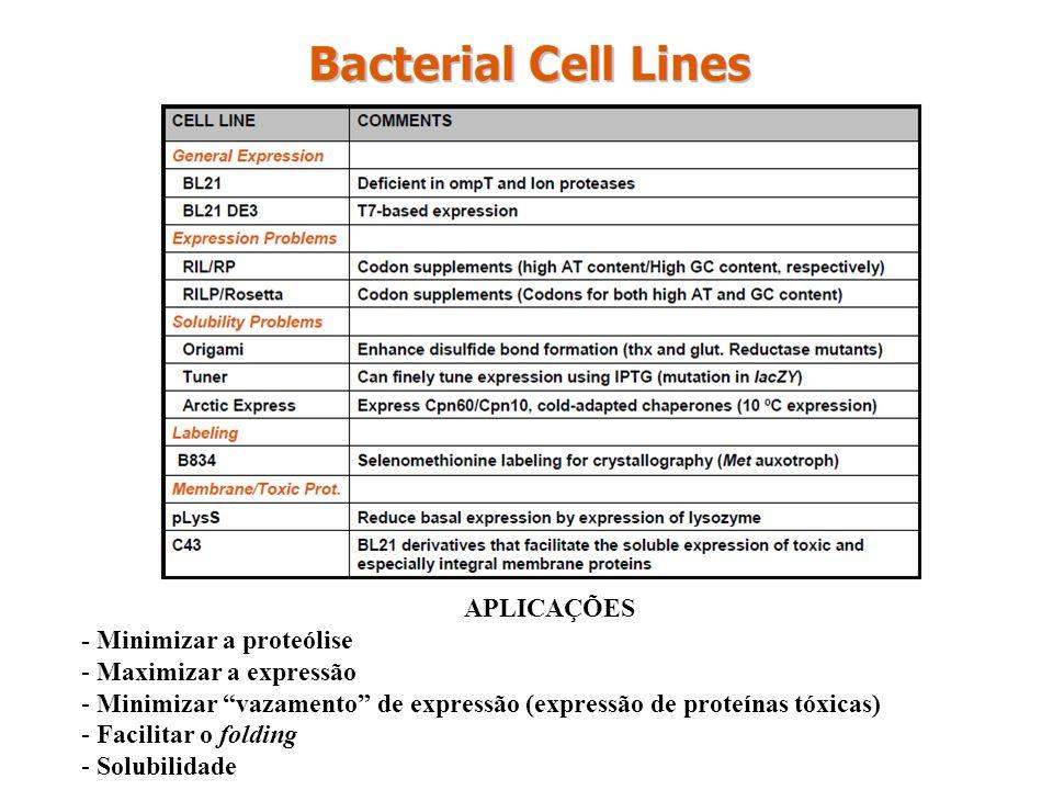 APLICAÇÕES - Minimizar a proteólise. Maximizar a expressão. Minimizar vazamento de expressão (expressão de proteínas tóxicas)