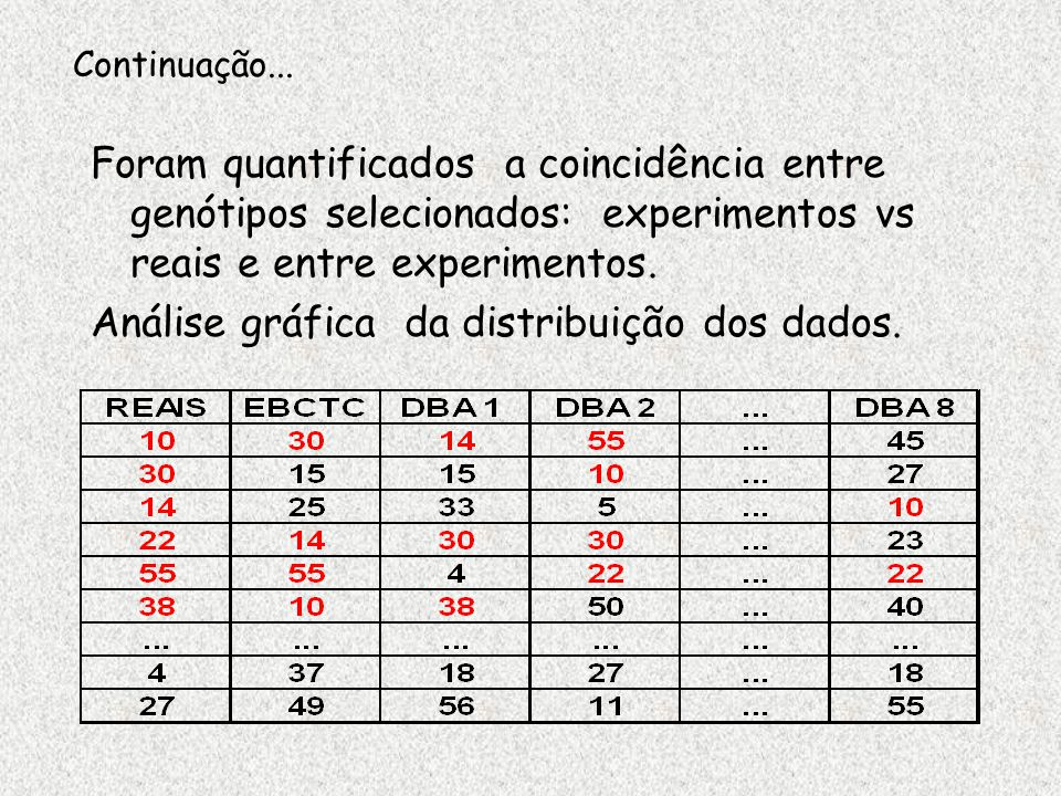 Análise gráfica da distribuição dos dados.