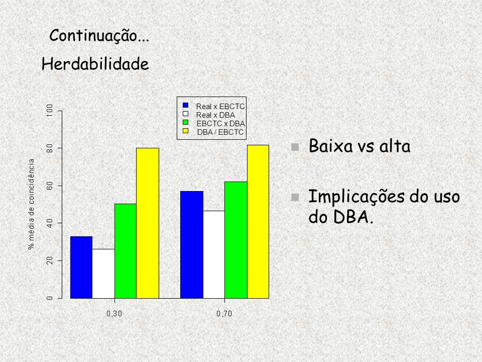 Implicações do uso do DBA.