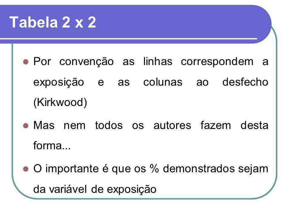 Tabela 2 x 2Por convenção as linhas correspondem a exposição e as colunas ao desfecho (Kirkwood) Mas nem todos os autores fazem desta forma...