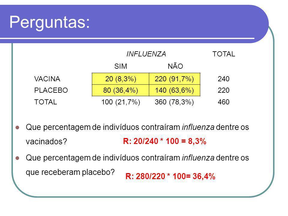 Perguntas:INFLUENZA. TOTAL. SIM. NÃO. VACINA. 20 (8,3%) 220 (91,7%) 240. PLACEBO. 80 (36,4%) 140 (63,6%)