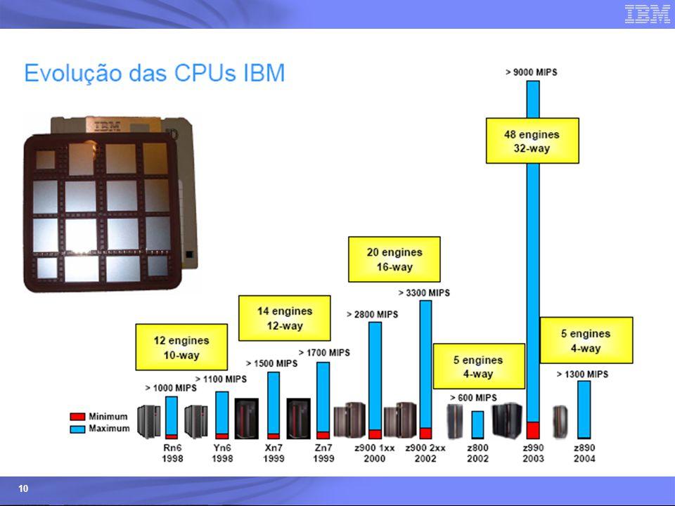 Evolução da CPUs CMOS da IBM a partir de 1998 em capacidade de processamento e escalabilidade, hoje passa os 17000 MIPS e até 54 processadores z9-EC
