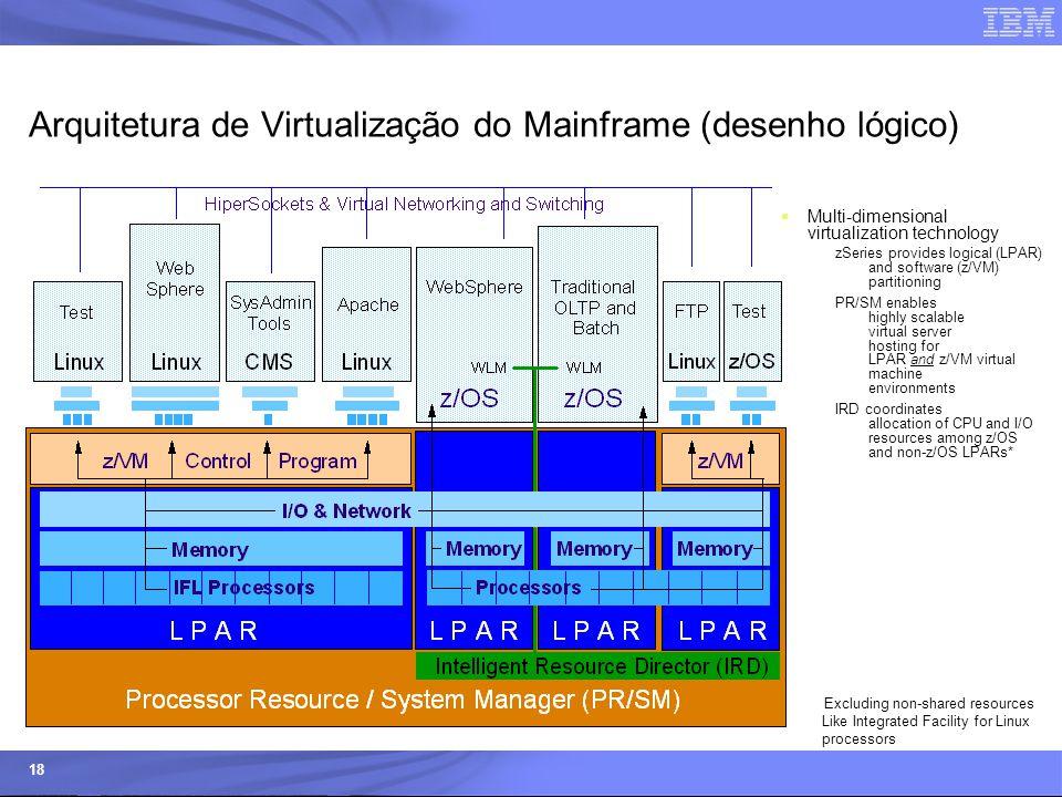 Arquitetura de Virtualização do Mainframe (desenho lógico)