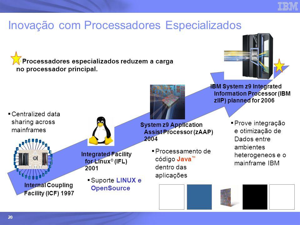 Inovação com Processadores Especializados