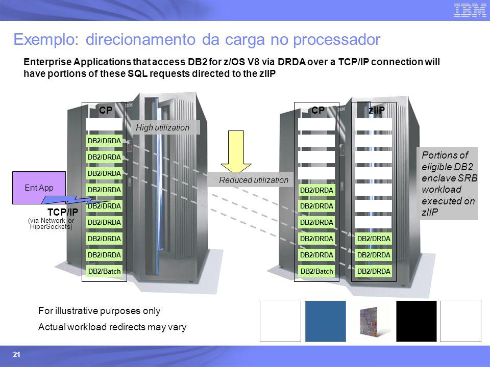 Exemplo: direcionamento da carga no processador