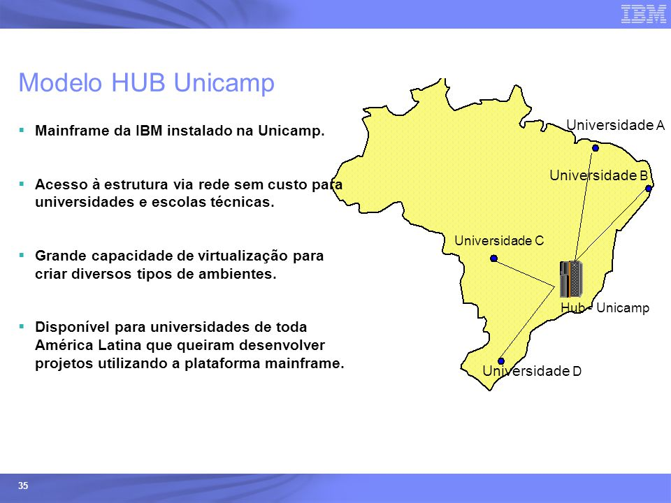 Modelo HUB Unicamp Universidade A
