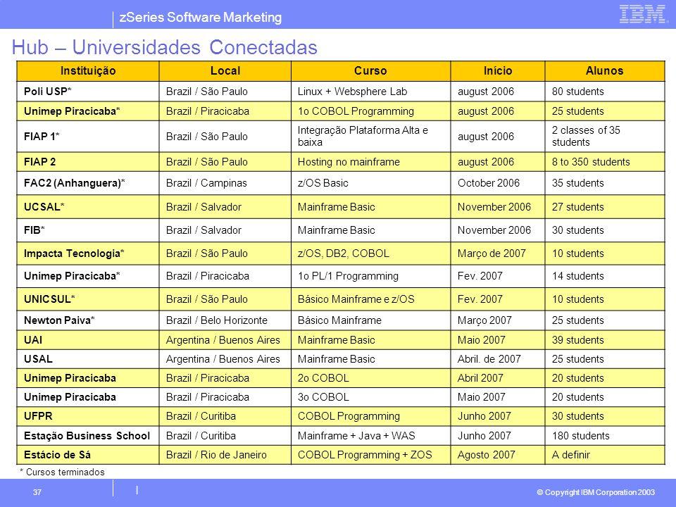 Hub – Universidades Conectadas