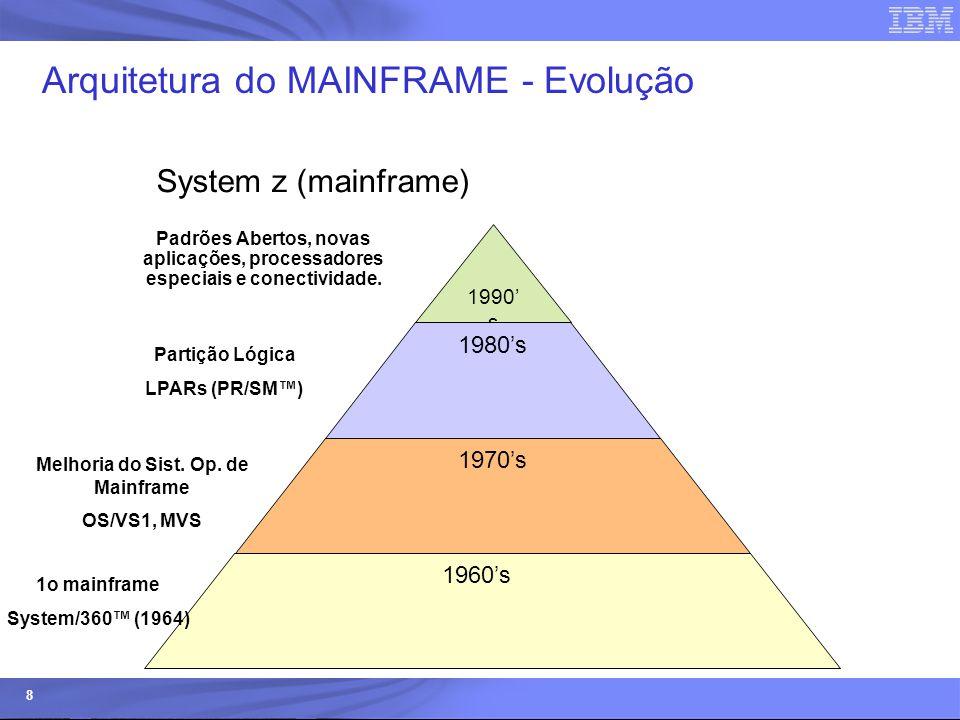 Arquitetura do MAINFRAME - Evolução