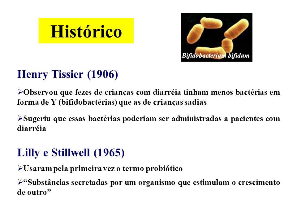 Histórico Henry Tissier (1906) Lilly e Stillwell (1965)
