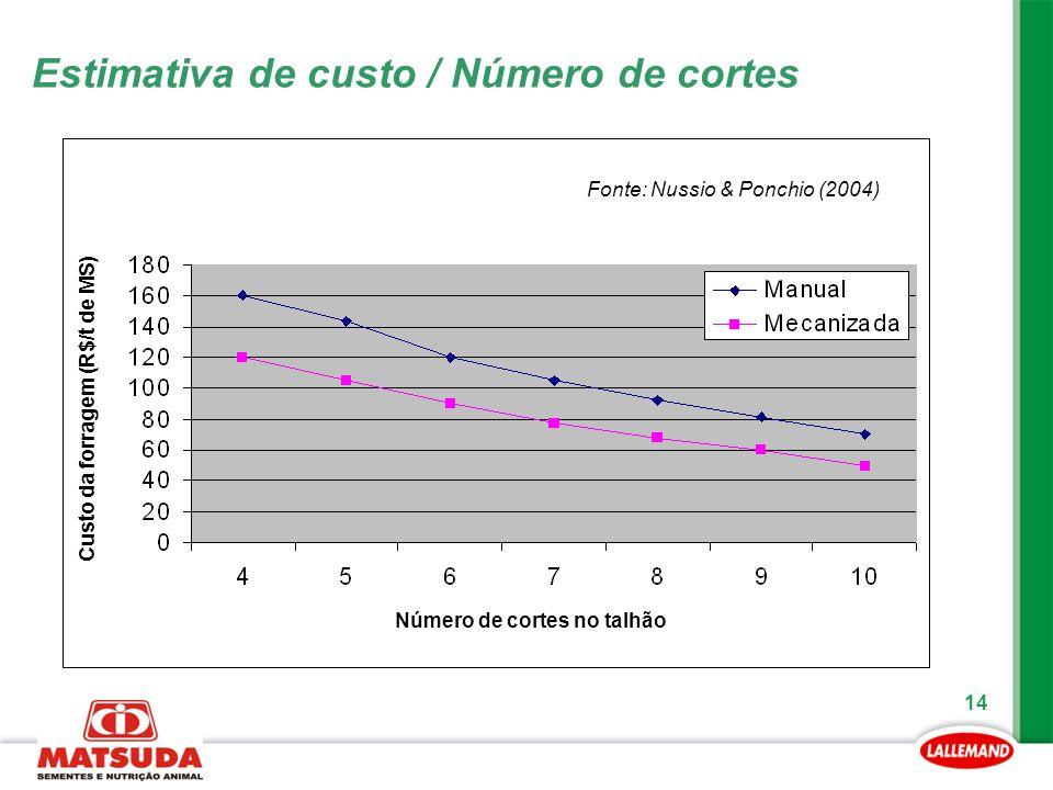 Estimativa de custo / Número de cortes