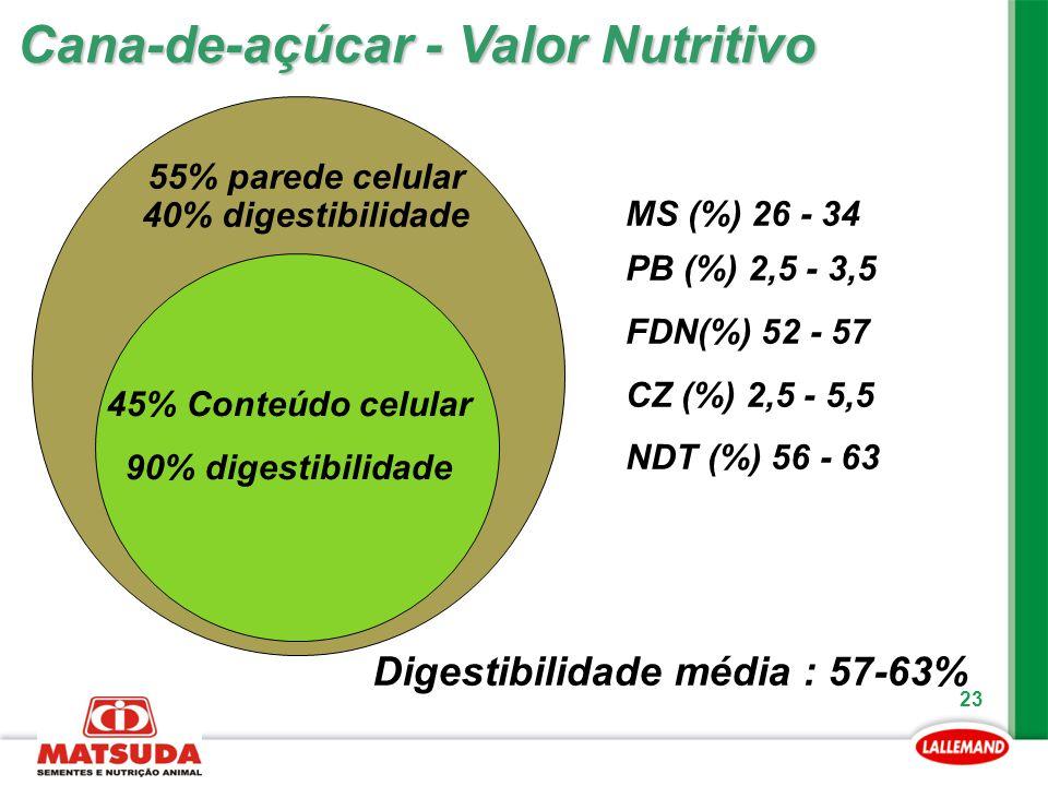 Digestibilidade média : 57-63%