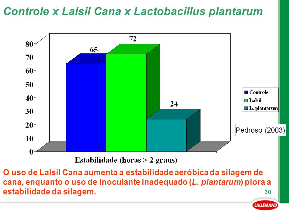 Controle x Lalsil Cana x Lactobacillus plantarum
