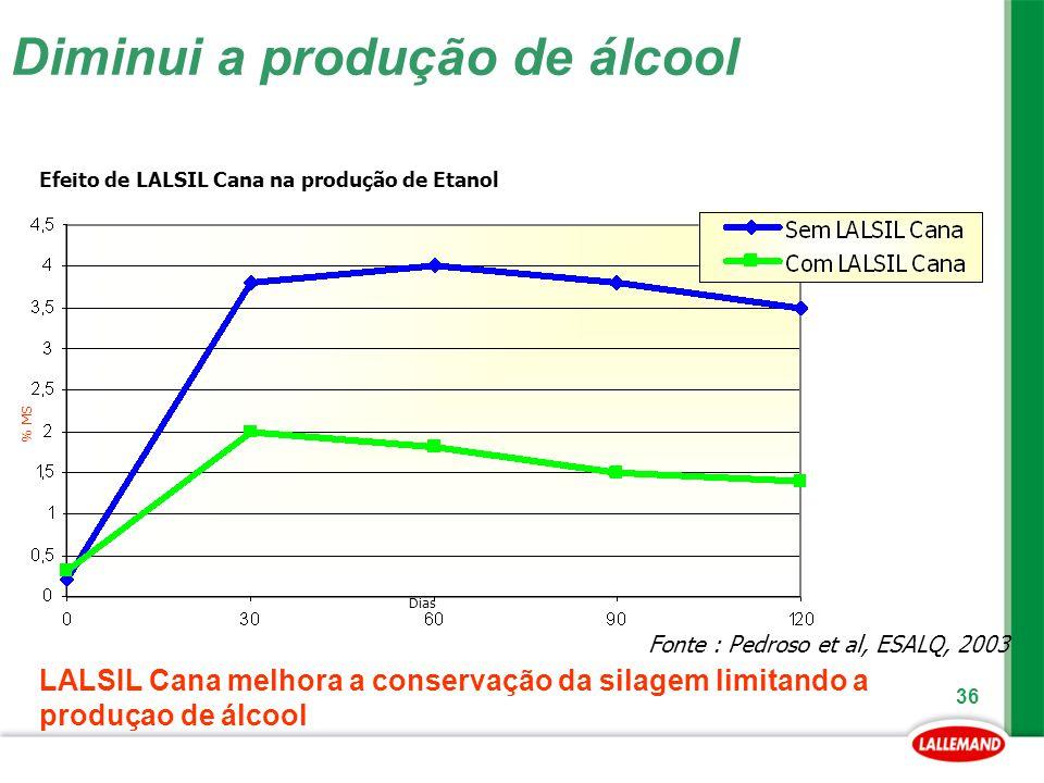 Diminui a produção de álcool