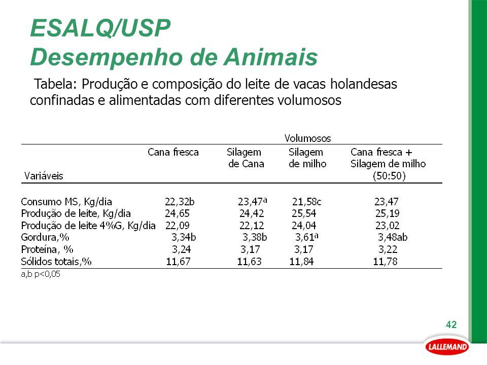 ESALQ/USP Desempenho de Animais