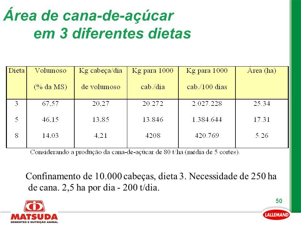 Área de cana-de-açúcar em 3 diferentes dietas