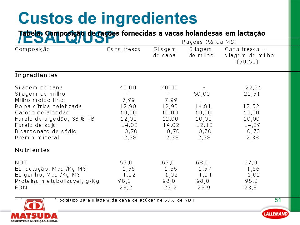 Custos de ingredientes /ESALQ/USP