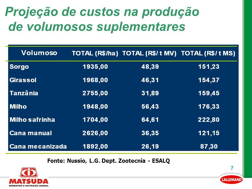 Projeção de custos na produção de volumosos suplementares