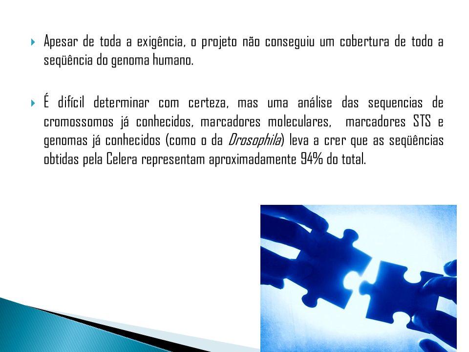 Apesar de toda a exigência, o projeto não conseguiu um cobertura de todo a seqüência do genoma humano.