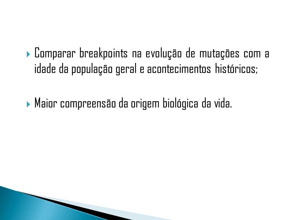 Comparar breakpoints na evolução de mutações com a idade da população geral e acontecimentos históricos;