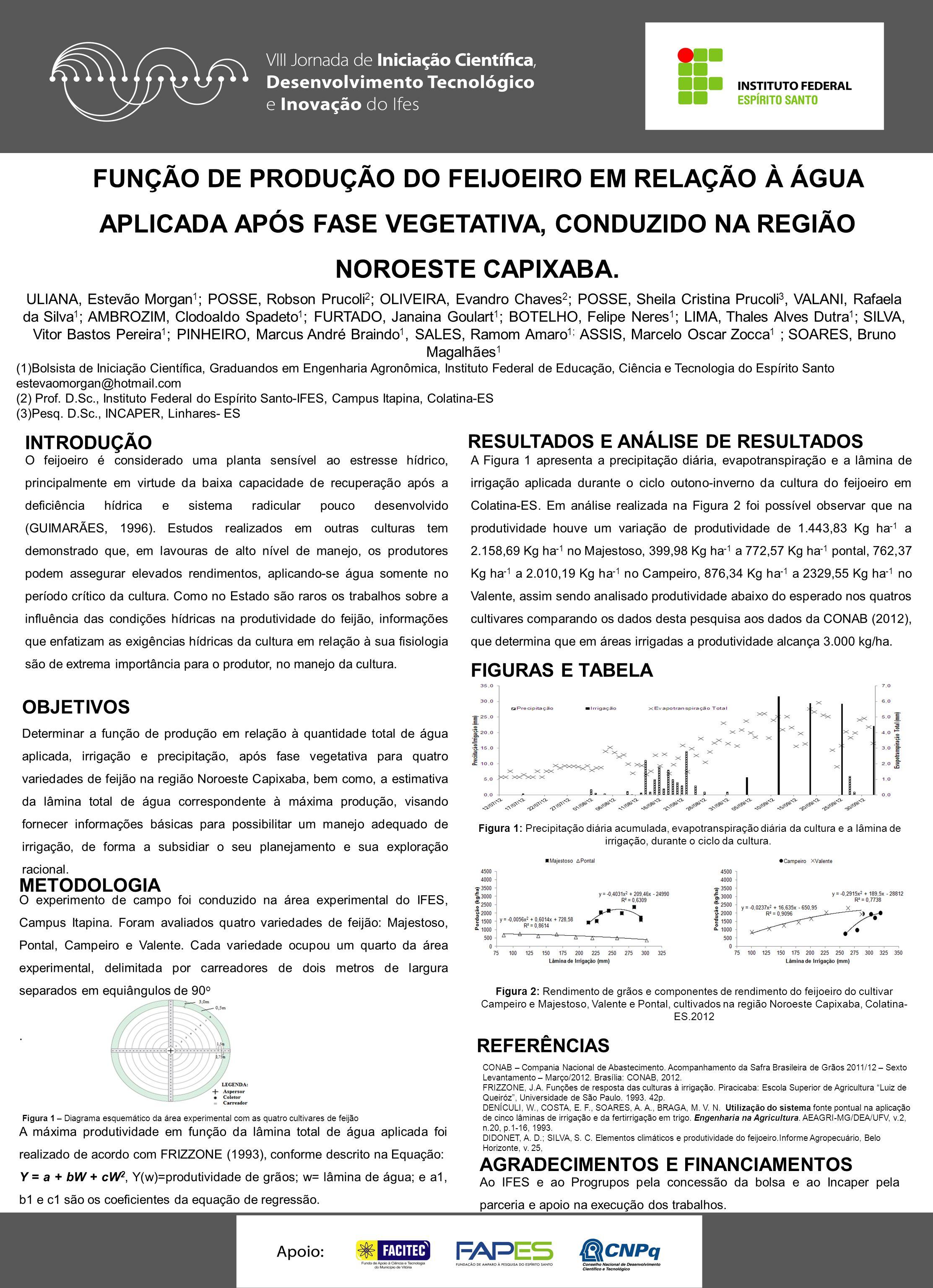 FUNÇÃO DE PRODUÇÃO DO FEIJOEIRO EM RELAÇÃO À ÁGUA APLICADA APÓS FASE VEGETATIVA, CONDUZIDO NA REGIÃO NOROESTE CAPIXABA.
