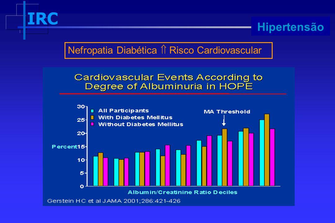 Hipertensão Nefropatia Diabética  Risco Cardiovascular