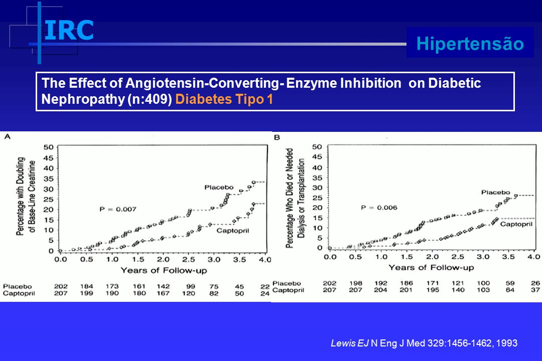 Hipertensão The Effect of Angiotensin-Converting- Enzyme Inhibition on Diabetic Nephropathy (n:409) Diabetes Tipo 1.