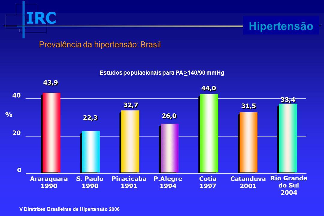 Hipertensão Prevalência da hipertensão: Brasil 43,9 44,0 40 33,4 32,7