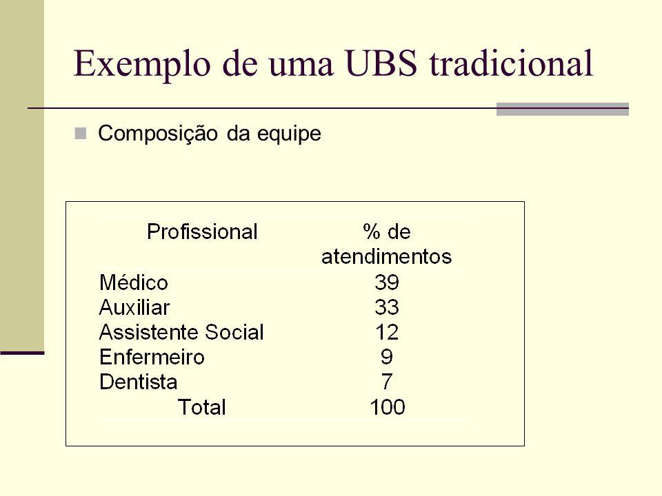 Exemplo de uma UBS tradicional